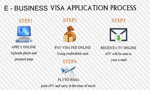How to Get an e-Business Visa for India